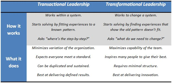 transactional leader and transformational leader Transformational leadership occurs where the leader takes a visionary position and inspires people to follow.